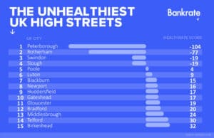 unhealthiest high streets graph graphic