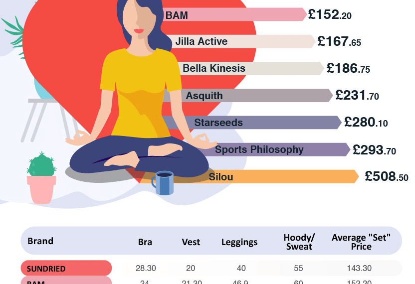 The Most Affordable Ethical Activewear Brands for Women