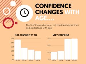 confidenceinfographic
