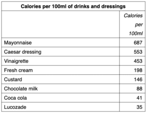 drinksanddressingscalorieinfographic