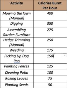 gardencalorieburnguide