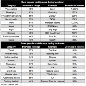 most popular mobile apps infographic