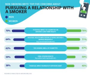 smoking concerns online dating infographic