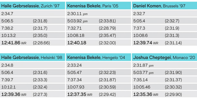 Comparison of kilometre splits for the six fastest 5000m times in history