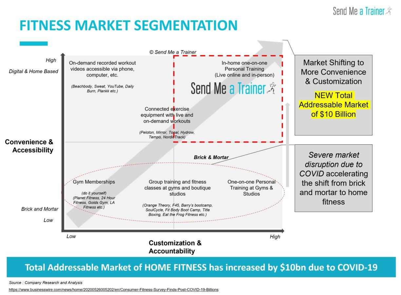 Fitness Market Segmentation 2021