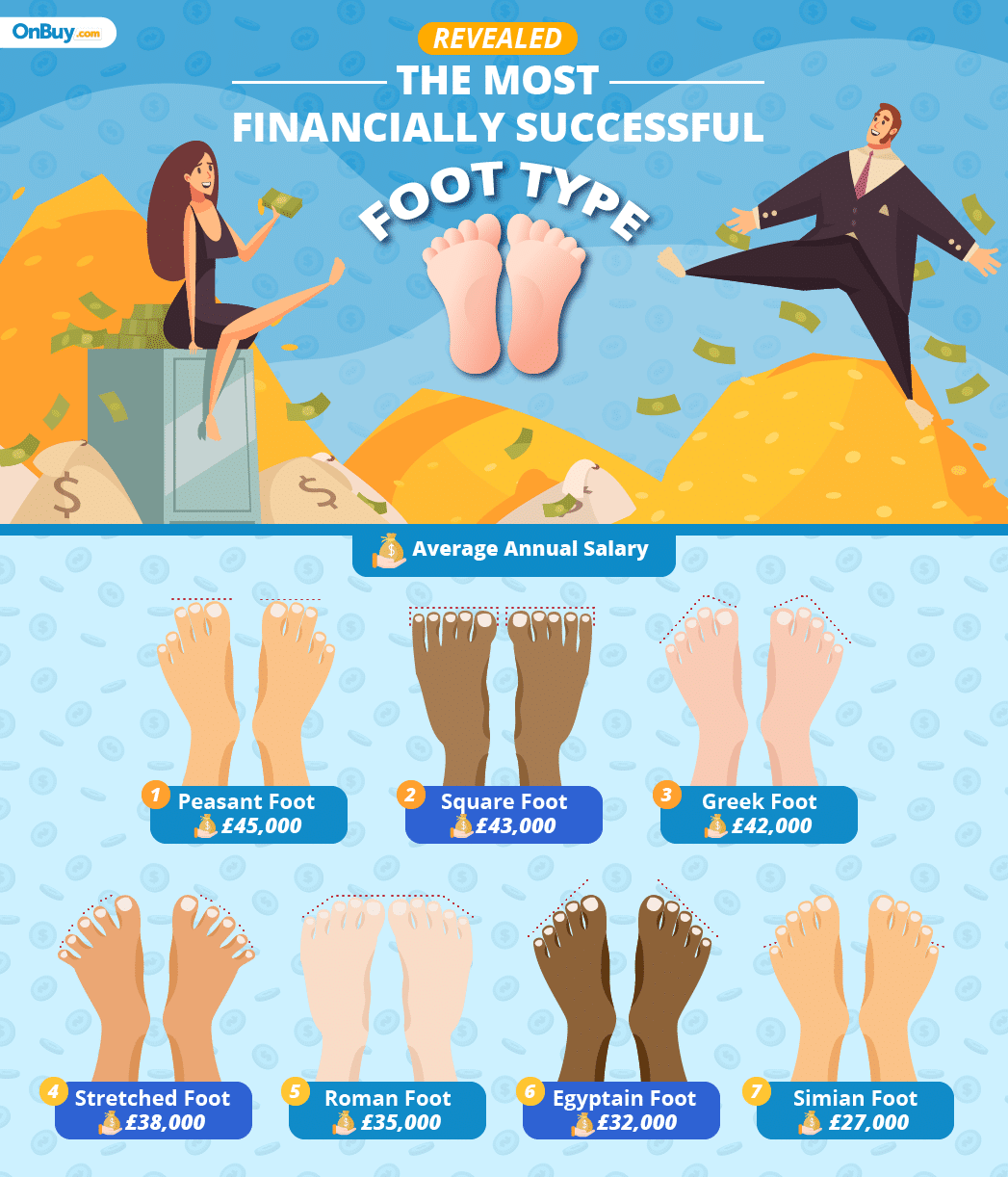 foot value graphic