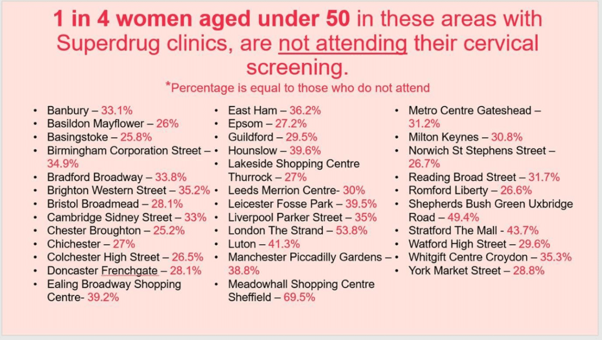 women cervical smear test attendance graph