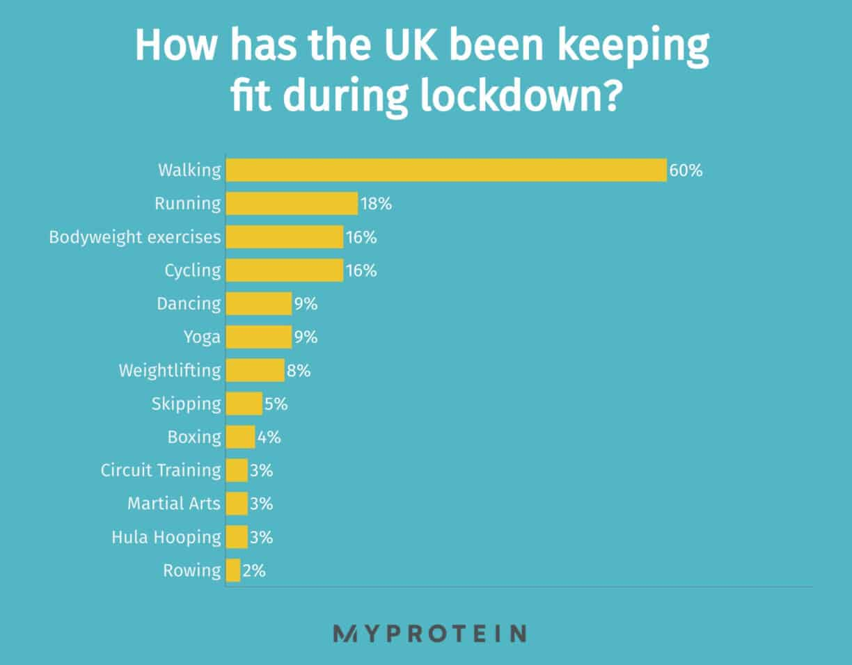 keeping fit during lockdown graph