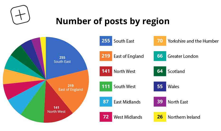 number of posts by insta dads in england