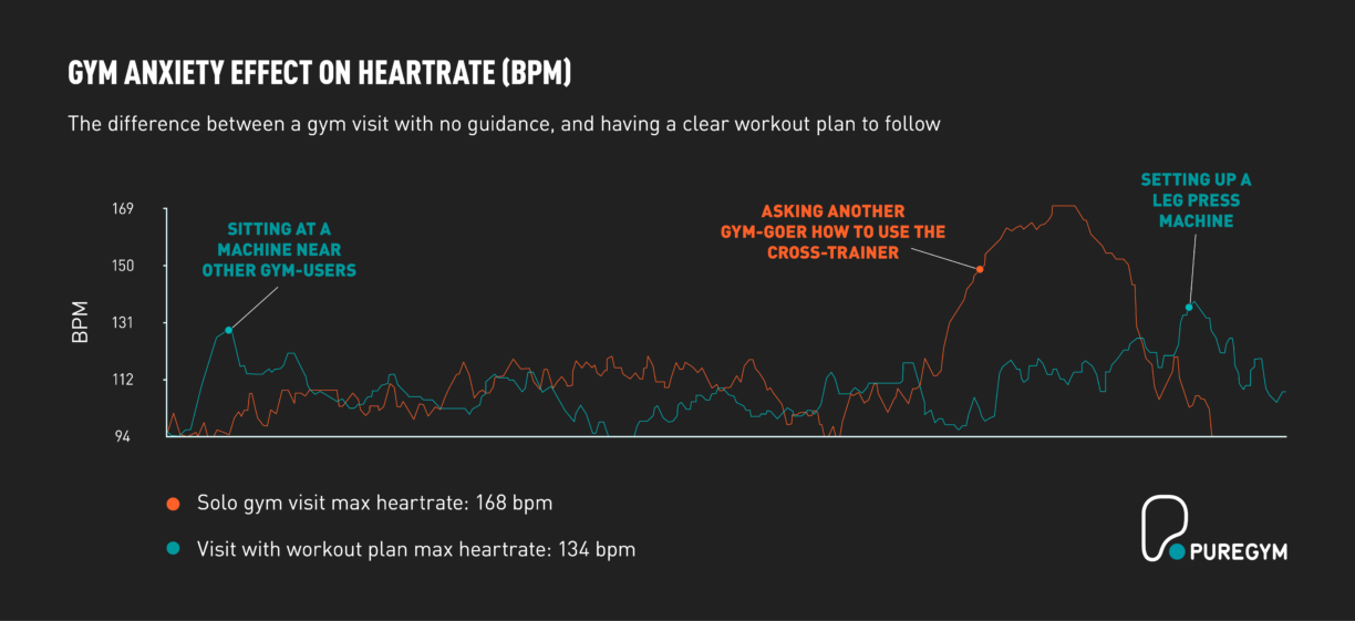 Gymtimidation Heartrate Data Graphic 3