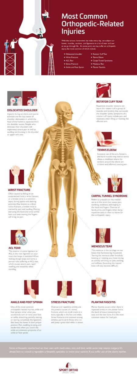 Most Common Orthopedic Related Injuries